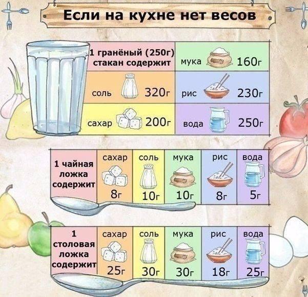 Сколько граммов в стакане сахара, таблица мер
