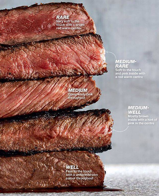 Виды стейков и степени их прожарки