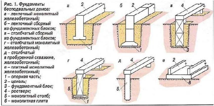 Ленточный фундамент: как делать своими руками