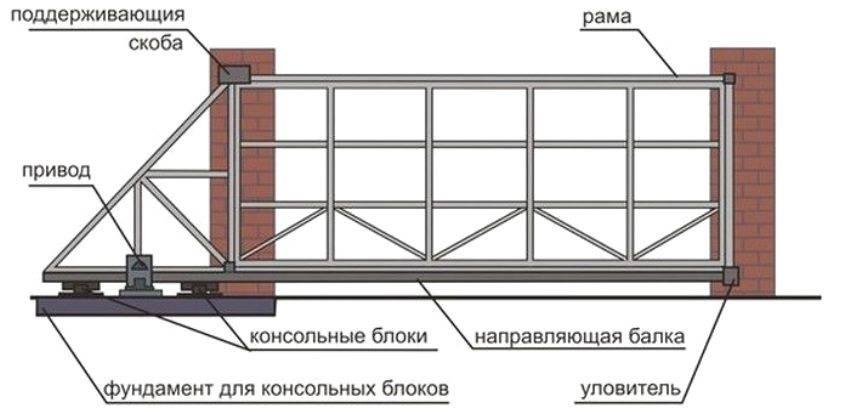 Как изготовить и установить откатные ворота своими руками