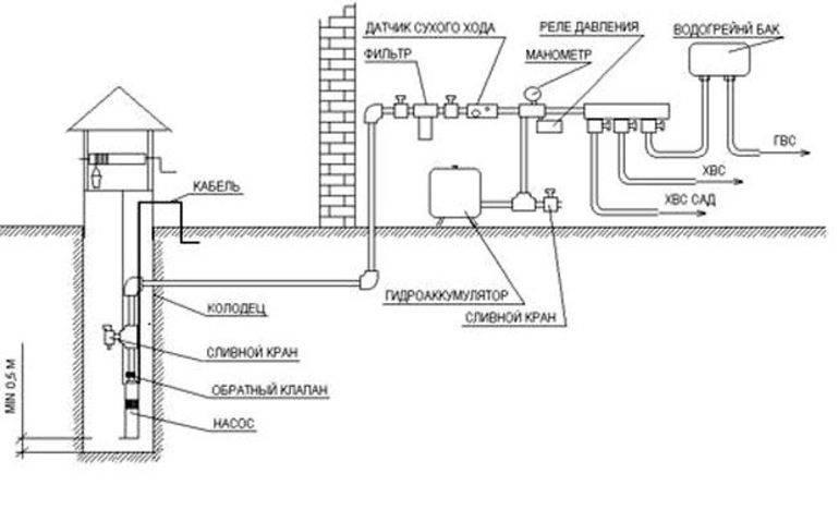 Водоснабжение дома – как правильно подвести воду в частный дом