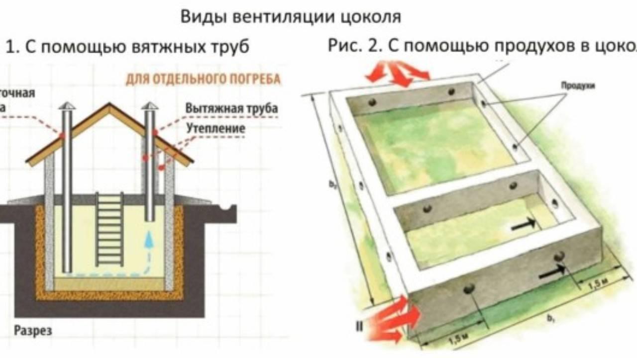Вентиляция фундамента в частном доме