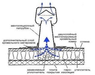 Как продлить жизнь крыше: монтаж вентиляции своими руками