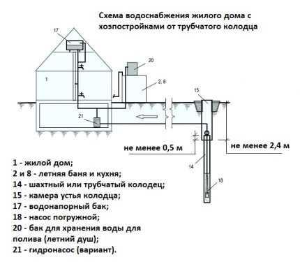 Подробная схема водоснабжения частного дома из колодца