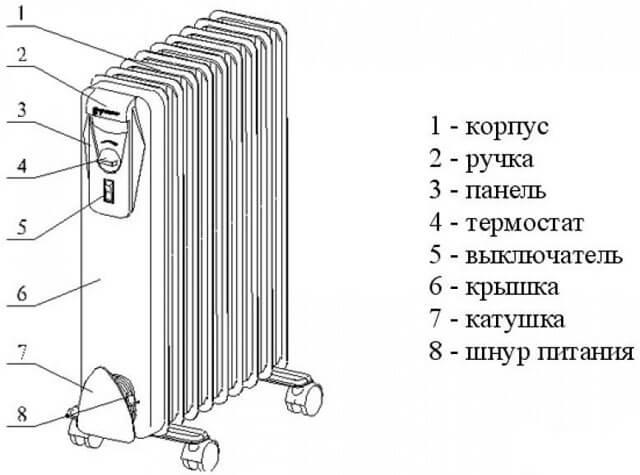 Ремонт масляного обогревателя своими руками: диагностика и устранение неисправностей