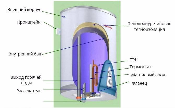 Как заменить магниевый анод в накопительном водонагревателе
