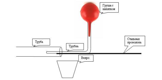 Полезные советы о том, как отогреть замерзший водопровод из пропилена