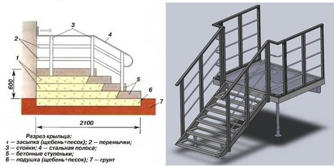 Оригинальные идеи дизайна крыльца частного дома
