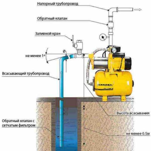 Регулировка давления насосной станции, реле давления своими руками