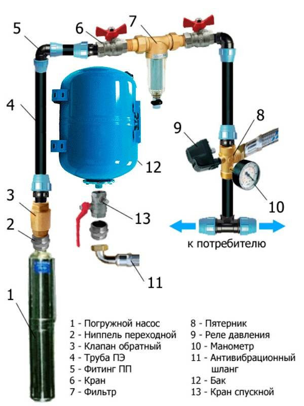 Горячая вода на даче своими руками - схема подготовки горячей и холодной воды