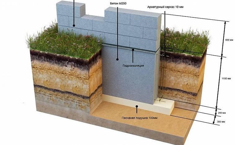Фундамент для коттеджа: устройство монолитной плиты