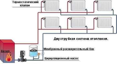 Система отопления двухэтажного дома — проекты, схемы разводки