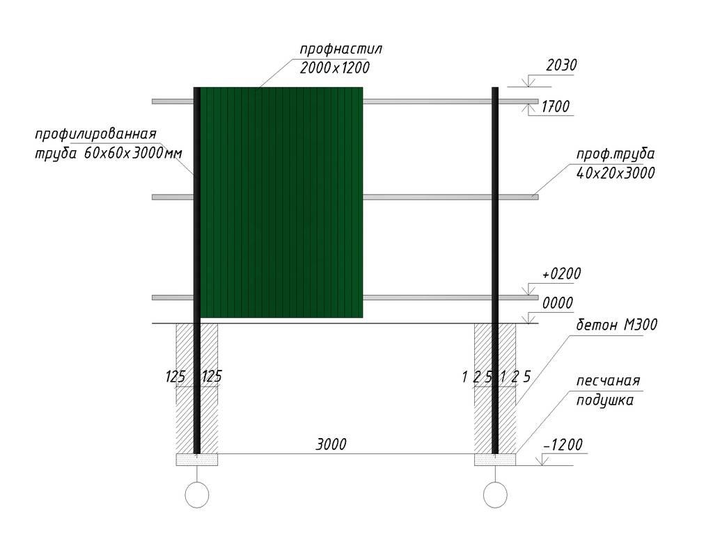 Забор из профлиста своими руками: пошаговая инструкция