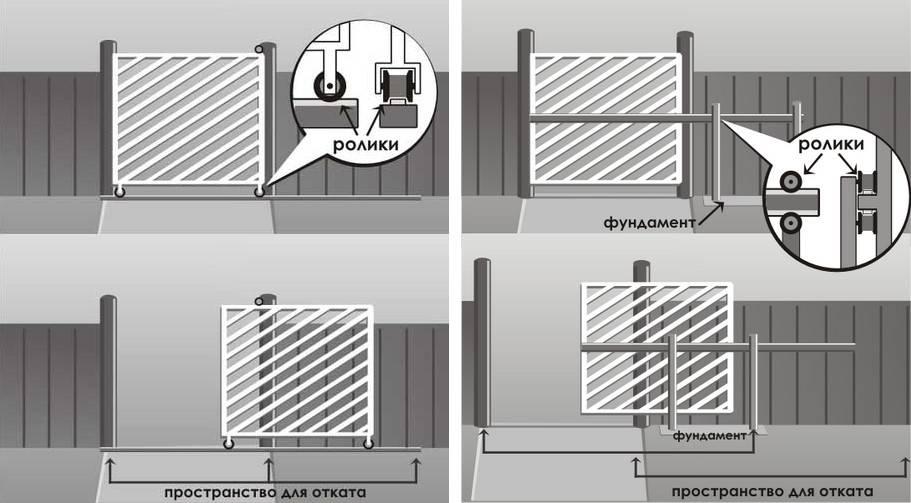Откатные ворота своими руками: особенности монтажа, установки и правильной эксплуатации