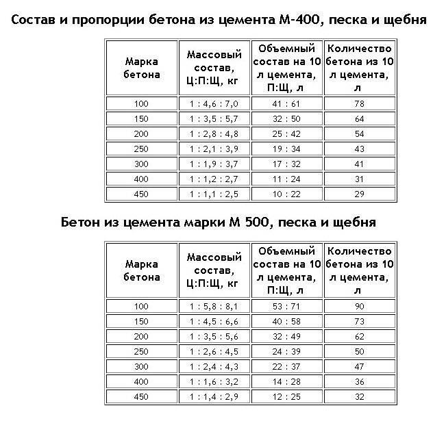 Приготовление бетона. состав и пропорция компонентов