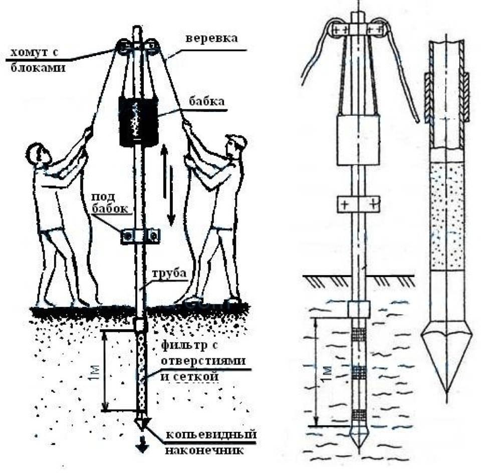 Как пробурить скважину своими руками: необходимое для бурения оборудование и нюансы проведения разведки (125 фото)