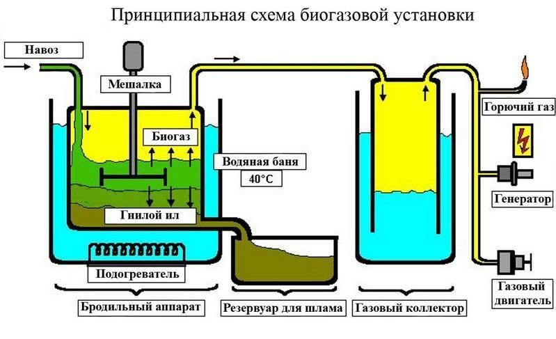 Биогазовая установка своими руками – почему бы и нет?