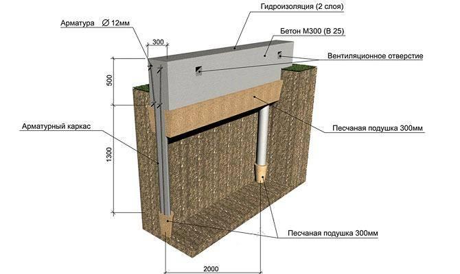 Устройство свайного фундамента с ростверком для частного дома