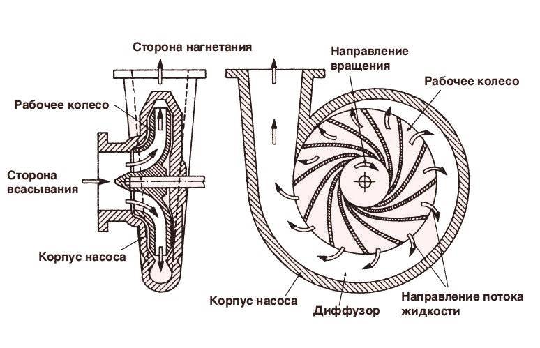 Виды насосов для фонтана, водопада или фонтанчика на дачу