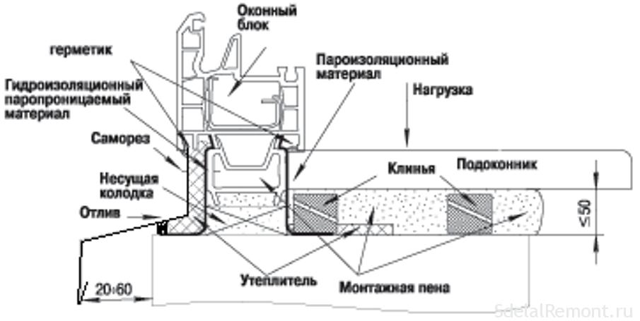 Перечень материалов и оборудования для установки окон пвх