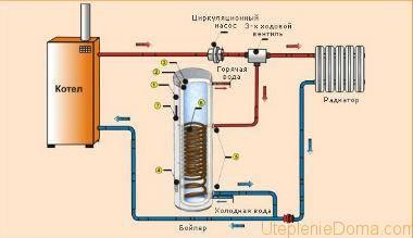 Для чего нужна рециркуляция горячей воды?