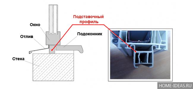 Монтаж пластиковых окон – подробная технология работ своими руками
