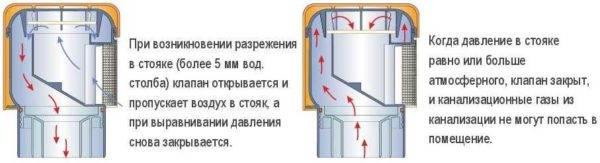 Вентиляционный клапан для канализации - предназначение и принцип работы