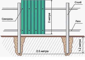 Забор из профнастила(профлиста) своими руками — расчет и установка