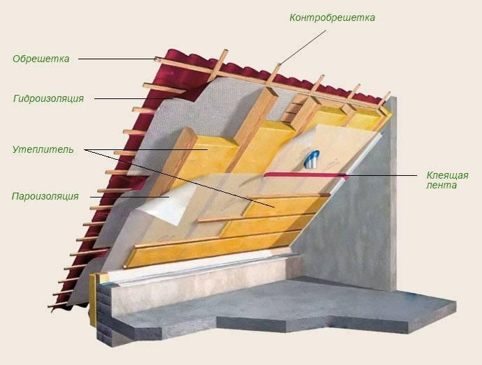 Теплоизоляционные материалы под прицелом выбора клиентов