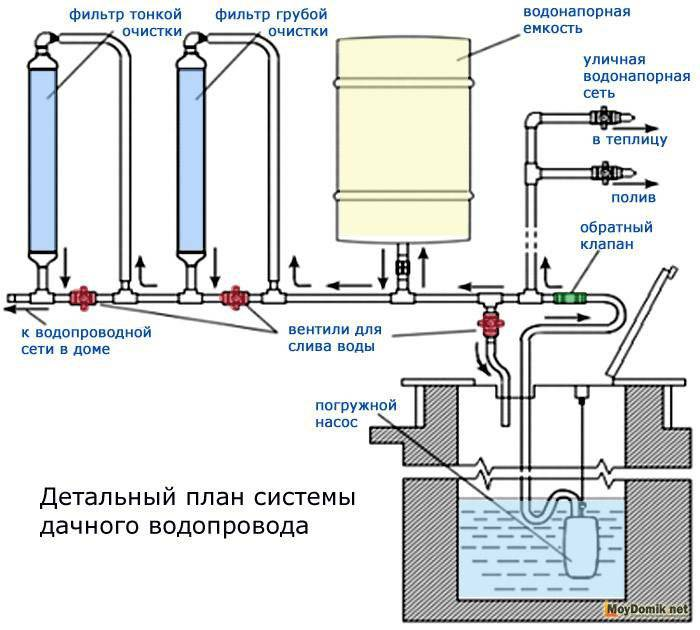 Водоснабжение на даче: постройка автономной системы своими руками. 140 фото проектов и схем