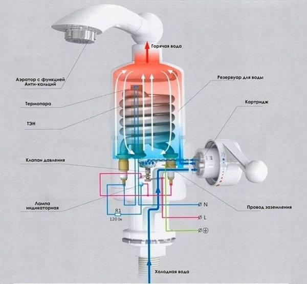 Проточный водонагреватель электрический для квартиры — как выбрать, лучшие модели, видео