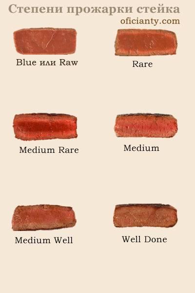 Cтепени прожарки стейка из говядины: описание и нюансы.