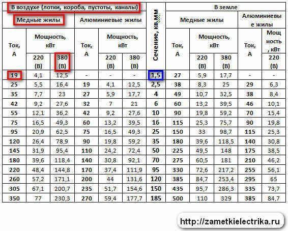Таблица зависимости мощности от сечения провода