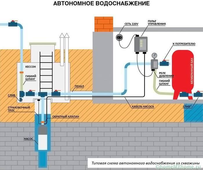 Водоснабжение из колодца – надежная схема подачи воды круглый год