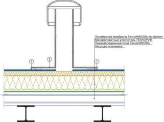 Установка аэраторов на мягкой кровле: монтаж устройств подкровельной вентиляции