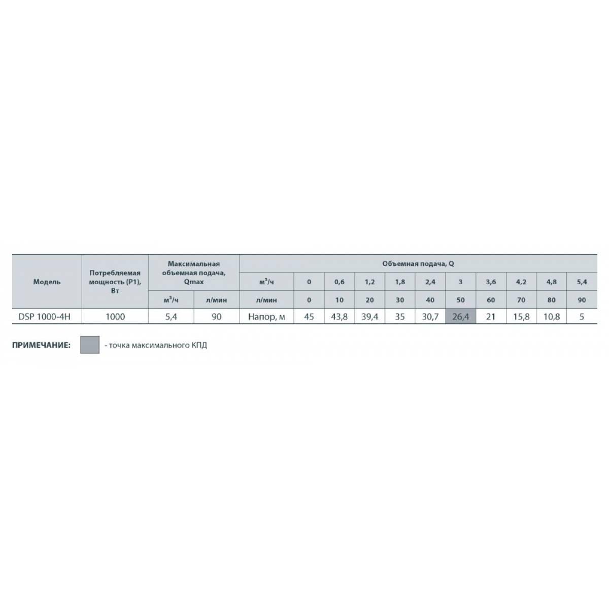 Подробный обзор насоса WQD 10-10 1.1