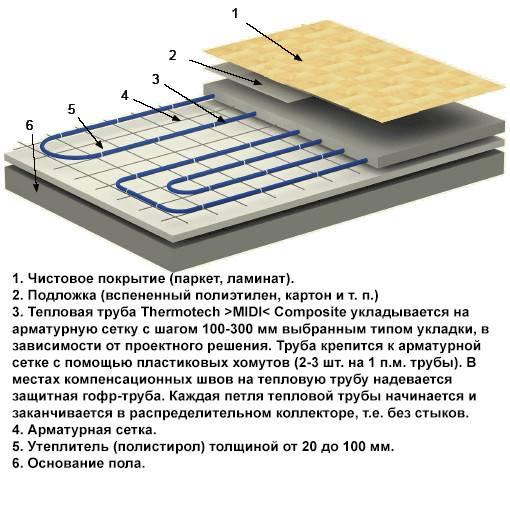 Как выбрать ламинат для укладки на теплый пол