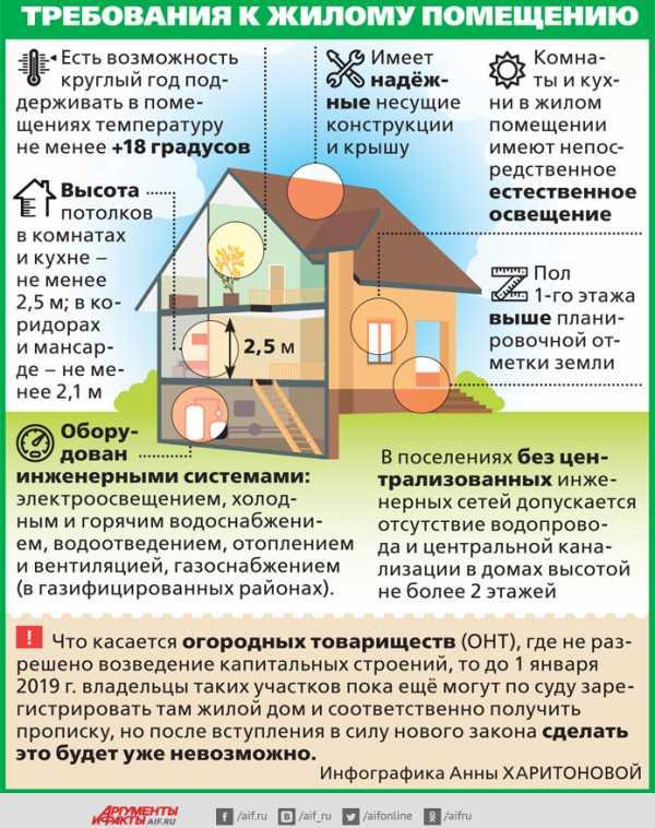 Требования к дому для получения постоянной регистрации