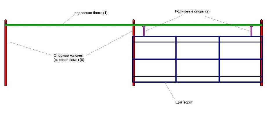 Характеристики и виды откатных гаражных ворот, этапы установки и настройки своими руками