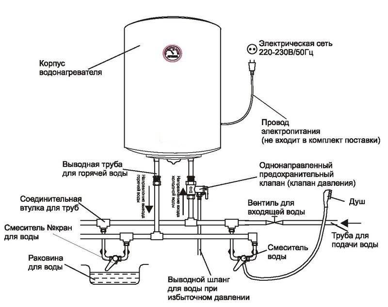 Ремонтируем водонагревателей аристон своими силами