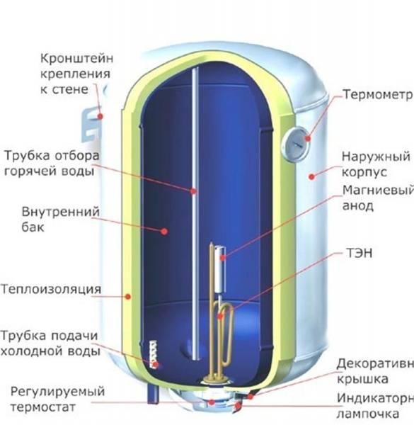 Электрические водонагреватели — виды и характеристики