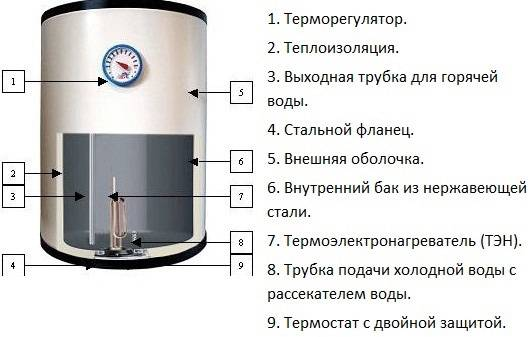 Ремонт водонагревателя своими руками — простые способы восстановления