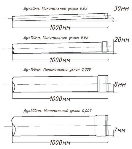 Как рассчитать уклон дренажной трубы на 1 метр. инструкция с примерами