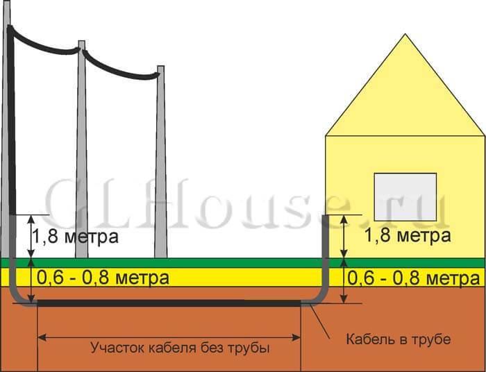 Ввод электричества в дом – 85 фото монтажных работ и советы по проектированию конструкции для ввода электросети