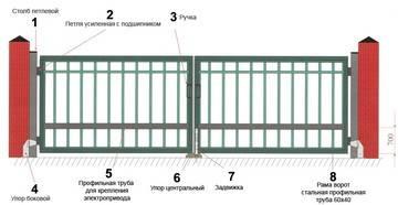Выбираем и устанавливаем ворота для дачи