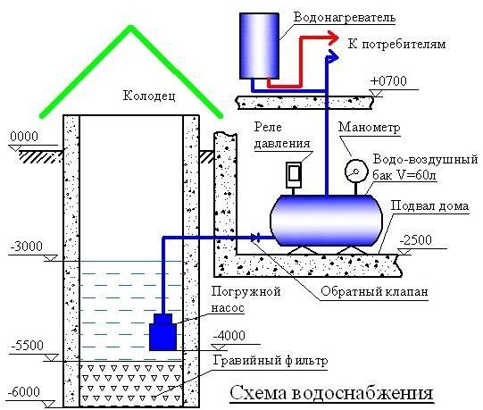 Как сделать водопровод на даче своими руками – от поиска источника влаги до ее нагрева
