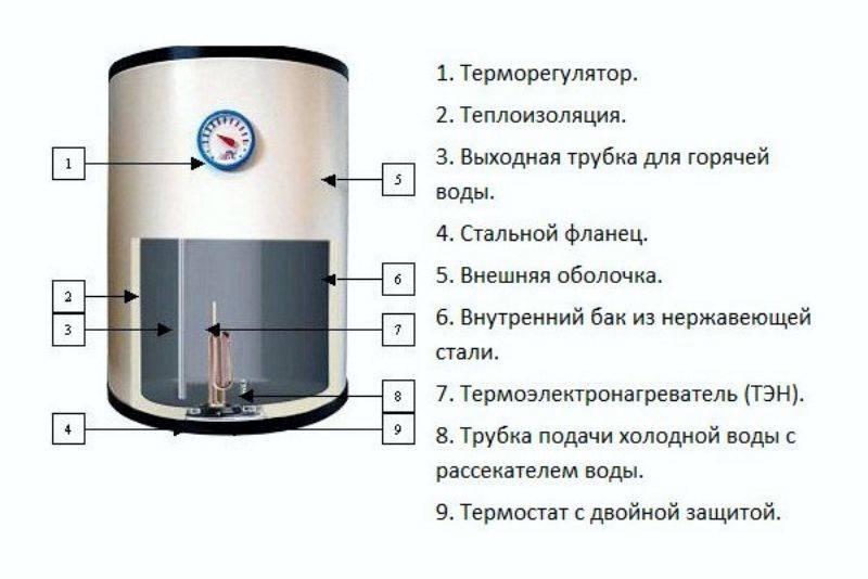 Проточный водонагреватель: принцип работы, виды, плюсы и минусы, этапы монтажа