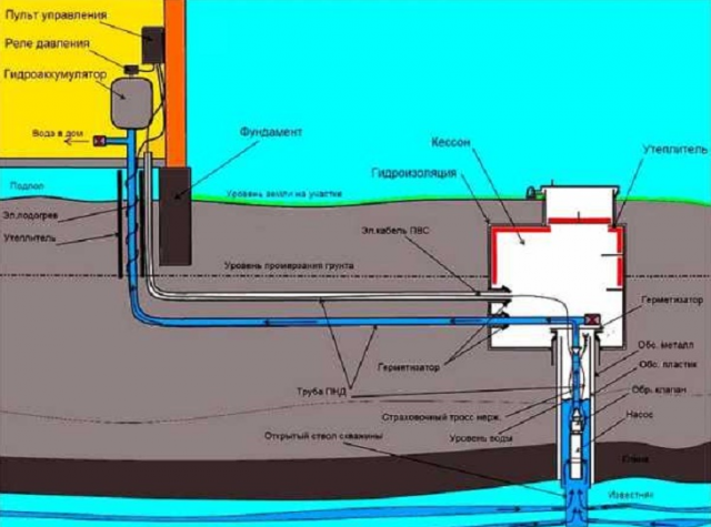 Водопровод из колодца в дом – зимний вариант своими руками