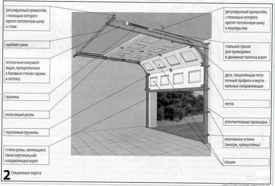 Как сделать гаражные подъёмные ворота своими руками