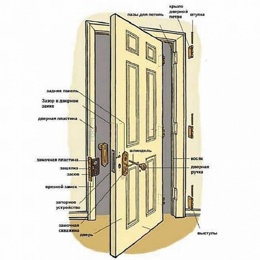 Разновидности дверей-гармошка — излагаем в общих чертах